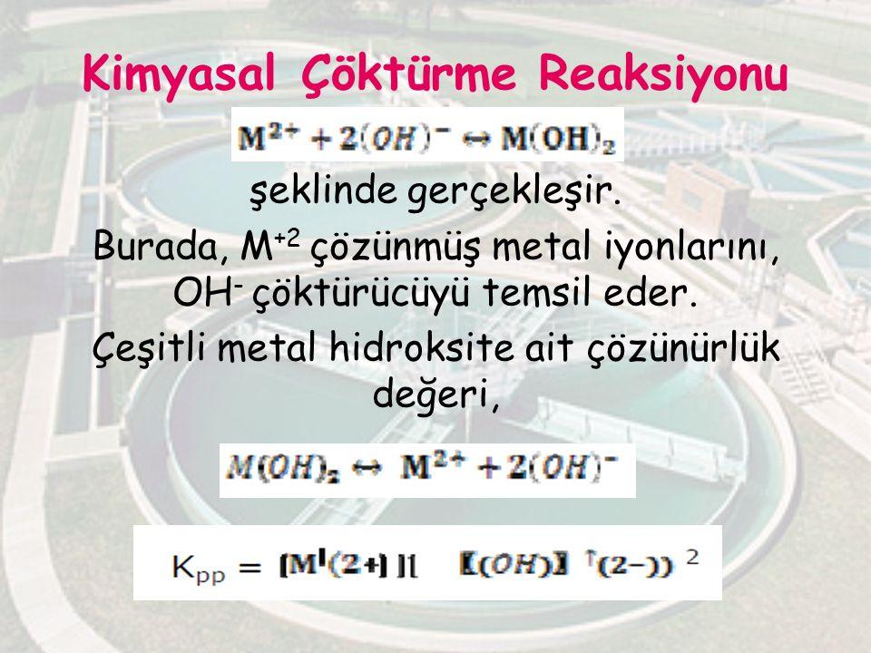 Kimyasal Çöktürme Reaksiyonu