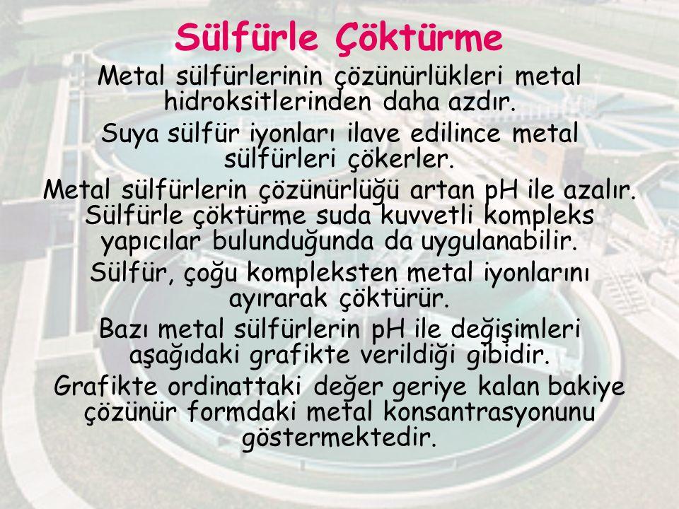 Sülfürle Çöktürme Metal sülfürlerinin çözünürlükleri metal hidroksitlerinden daha azdır.