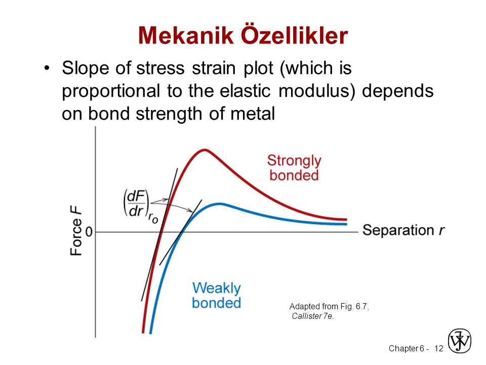 Mekanik Özellikler Slope of stress strain plot (which is proportional to the elastic modulus) depends on bond strength of metal.