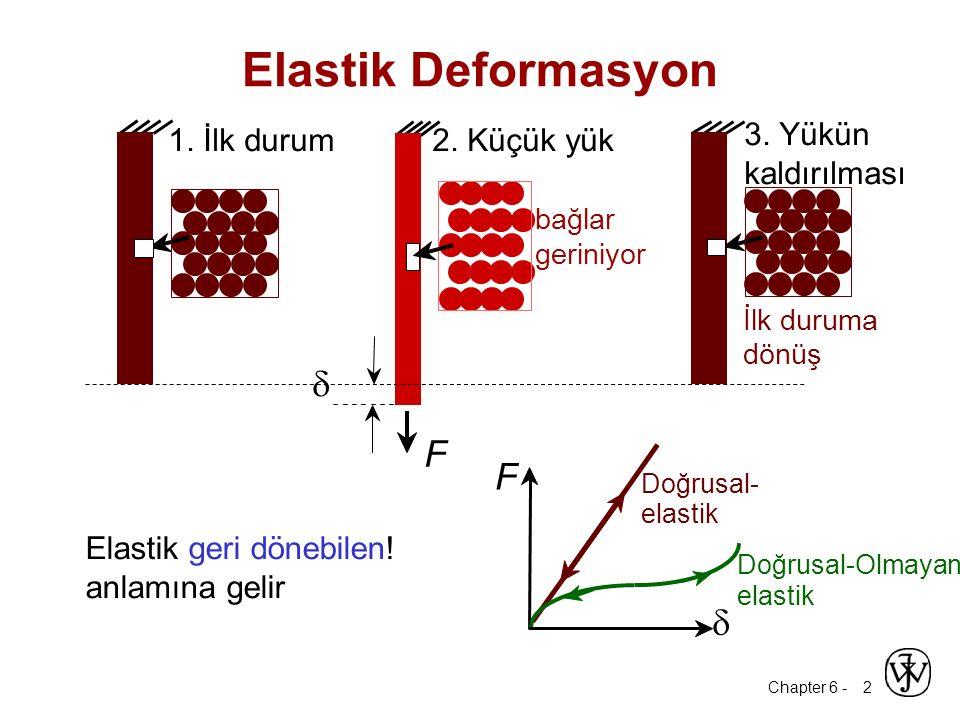 Elastik Deformasyon d F F d 1. İlk durum 2. Küçük yük