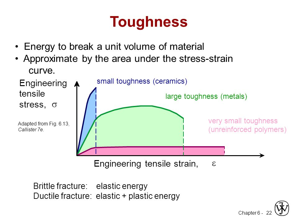Toughness • Energy to break a unit volume of material