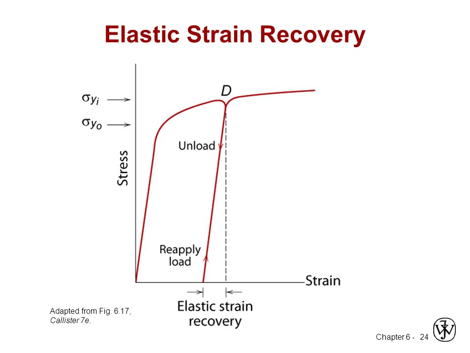 Elastic Strain Recovery