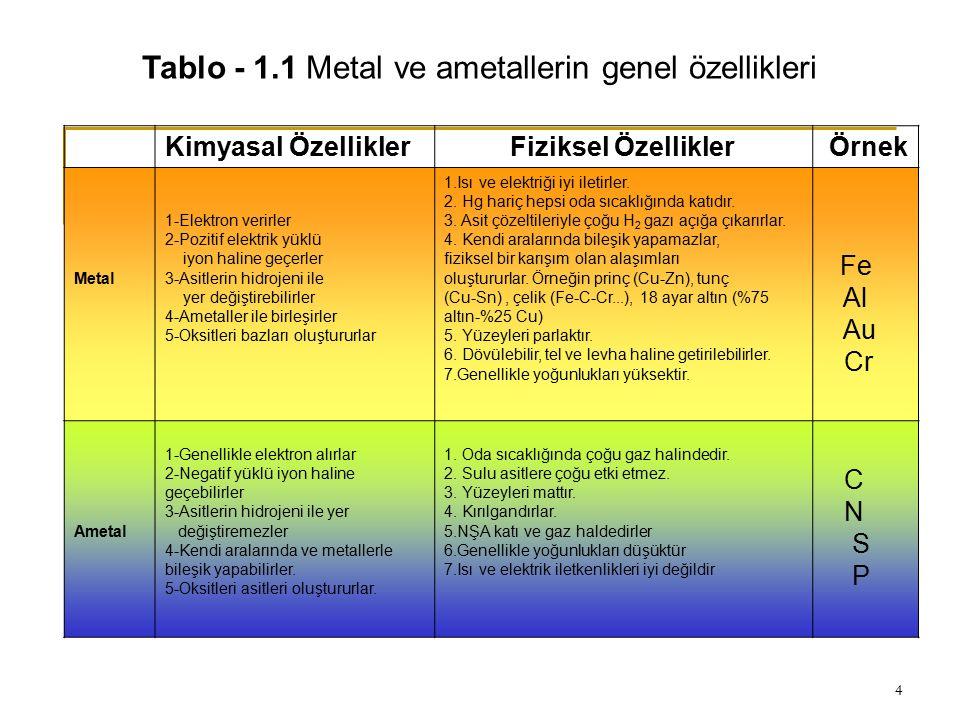 Tablo - 1.1 Metal ve ametallerin genel özellikleri