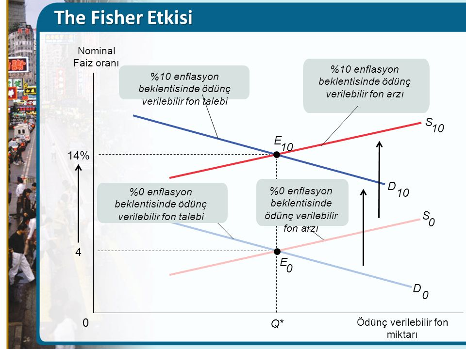 The Fisher Etkisi S 10 E 10 14% D 10 S 4 E D Q* Nominal Faiz oranı