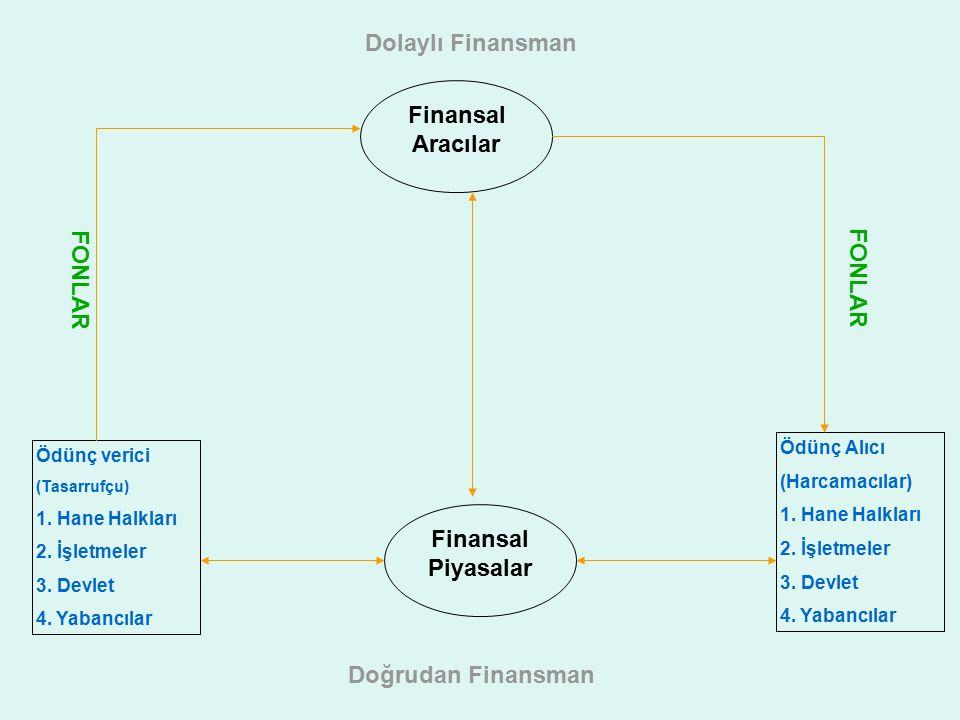 Dolaylı Finansman Finansal Aracılar FONLAR FONLAR Finansal Piyasalar
