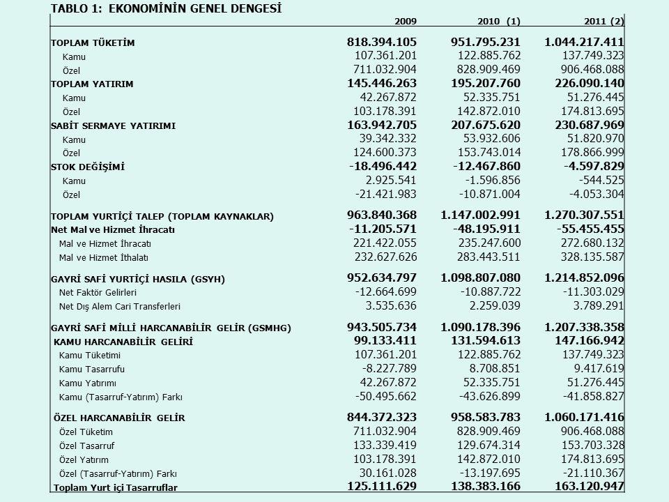 TABLO 1: EKONOMİNİN GENEL DENGESİ 818.394.105 951.795.231