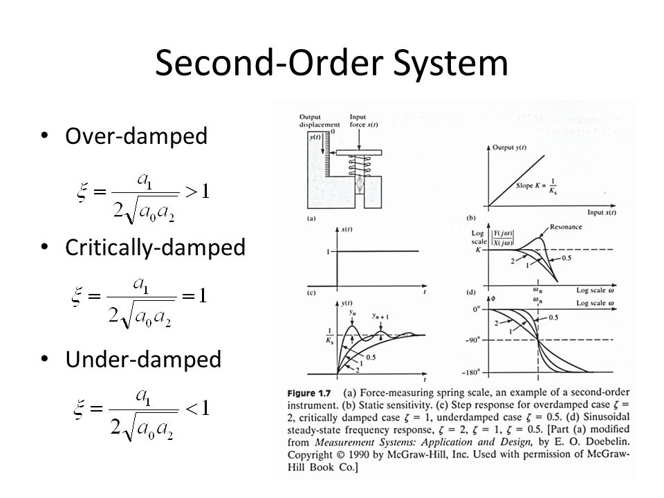 Second-Order System Over-damped Critically-damped Under-damped
