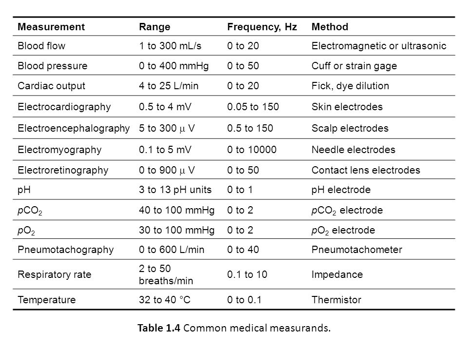 Table 1.4 Common medical measurands.
