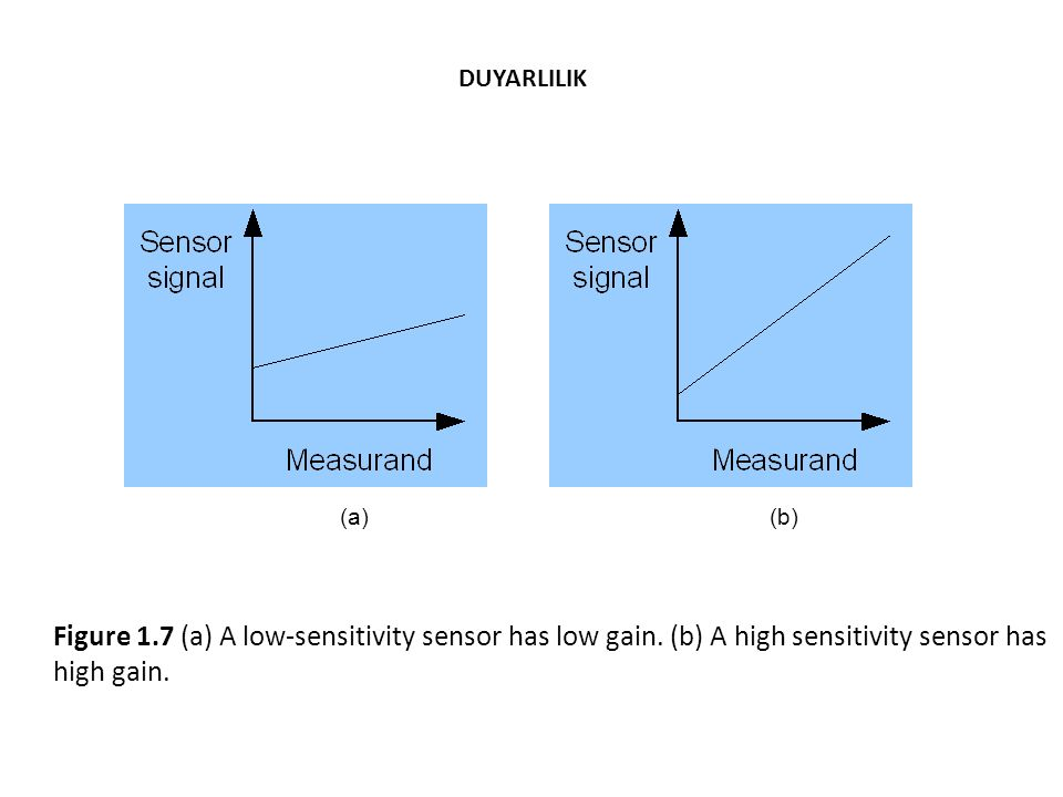 DUYARLILIK (a) (b) Figure 1.7 (a) A low-sensitivity sensor has low gain.