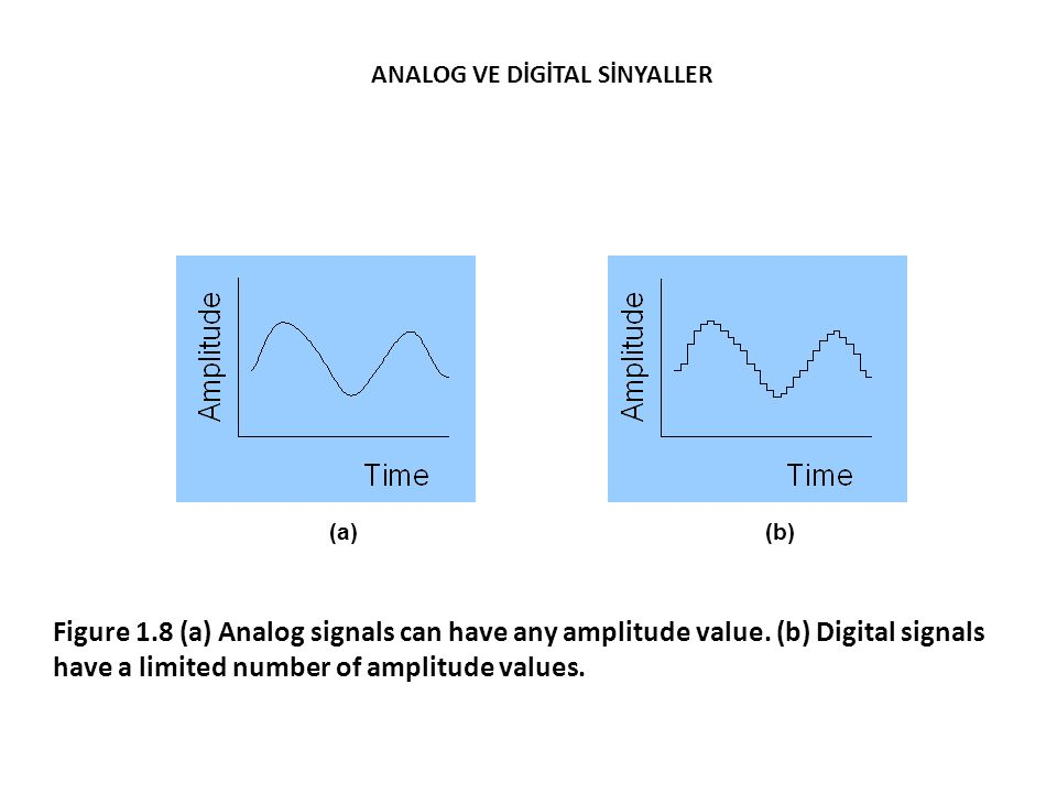 ANALOG VE DİGİTAL SİNYALLER
