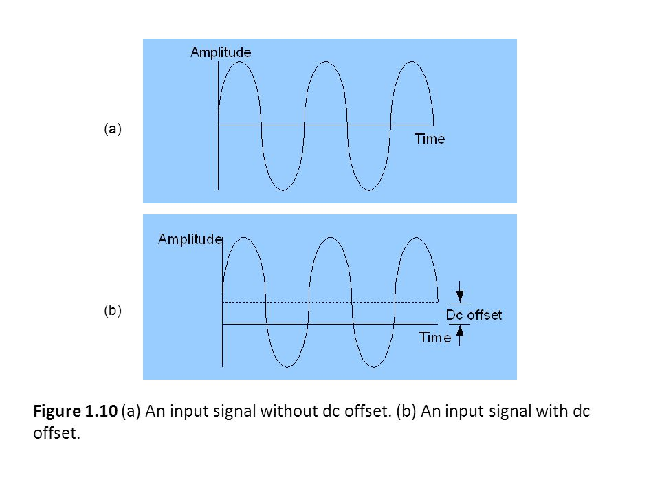 (a) (b) Figure 1.10 (a) An input signal without dc offset. (b) An input signal with dc offset.