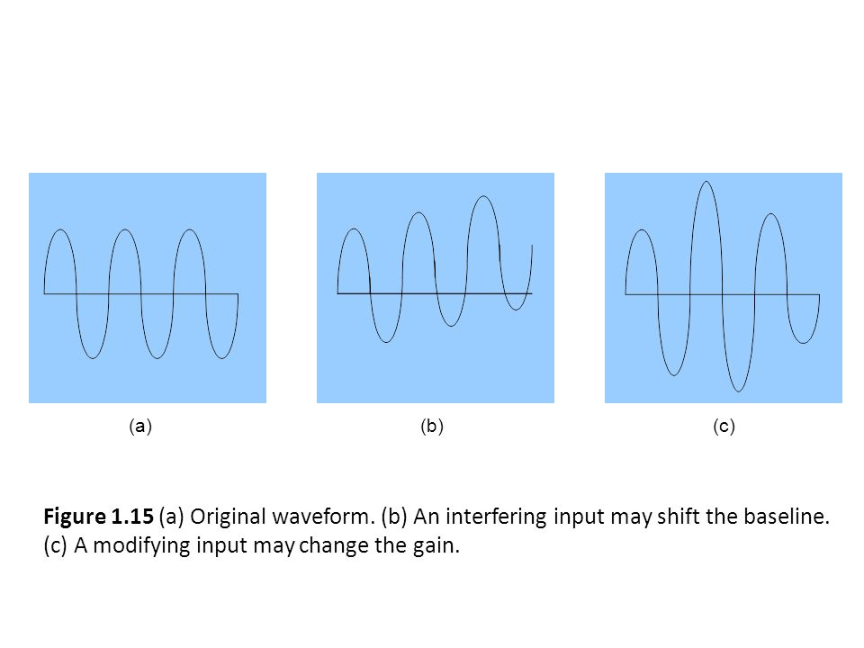 (b) (c) (a) Figure 1.15 (a) Original waveform. (b) An interfering input may shift the baseline.