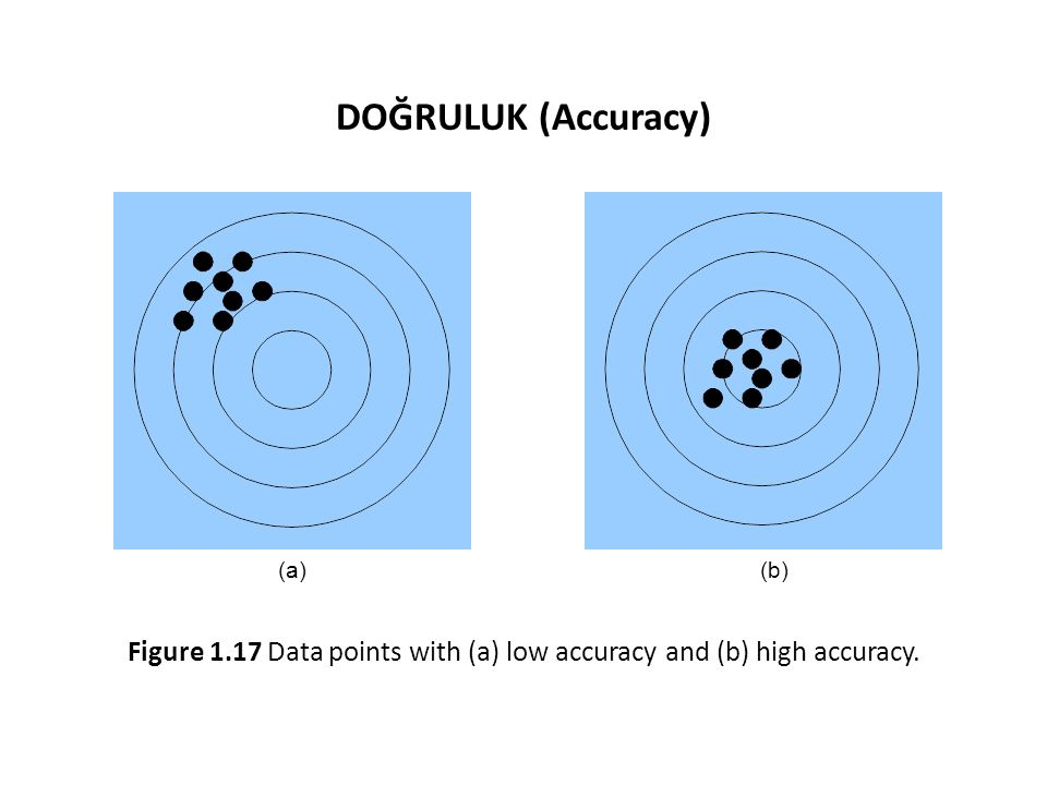 Figure 1.17 Data points with (a) low accuracy and (b) high accuracy.