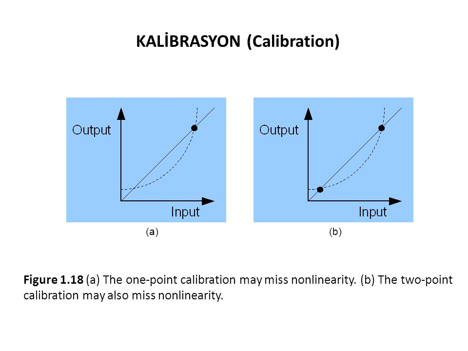 KALİBRASYON (Calibration)