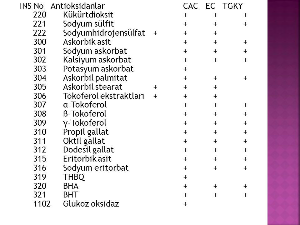 INS No Antioksidanlar. CAC EC TGKY. 220. Kükürtdioksit. +. +. +. 221