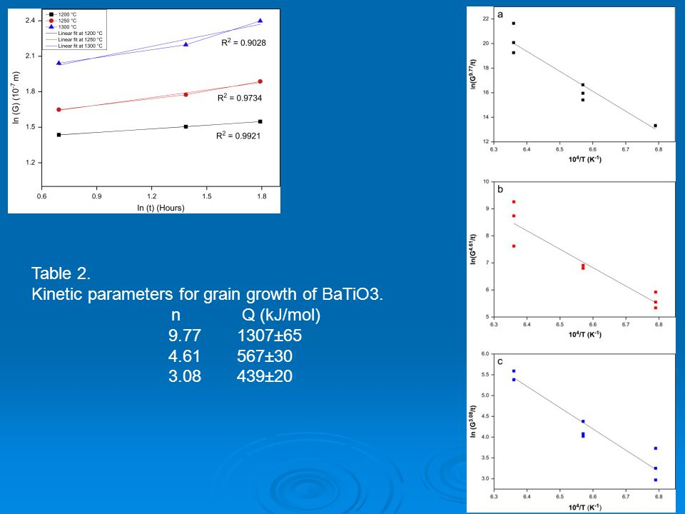 Table 2. Kinetic parameters for grain growth of BaTiO3. n Q (kJ/mol) 9.77 1307±65. 4.61 567±30.
