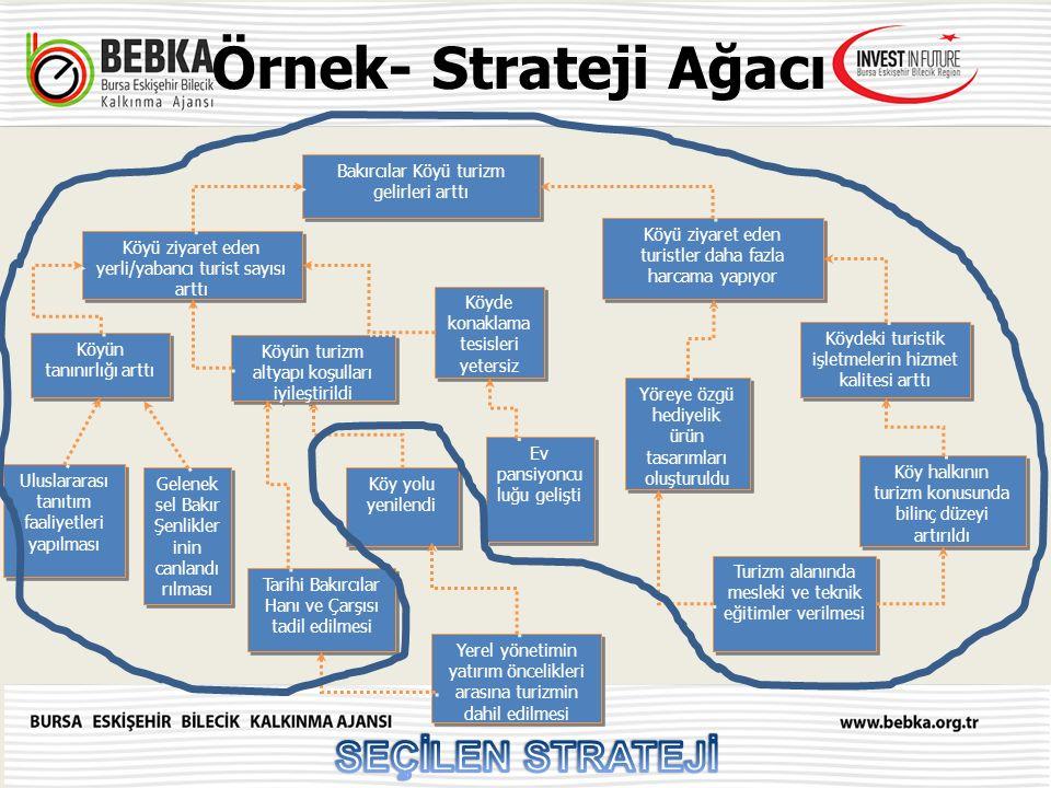 Örnek- Strateji Ağacı SEÇİLEN STRATEJİ