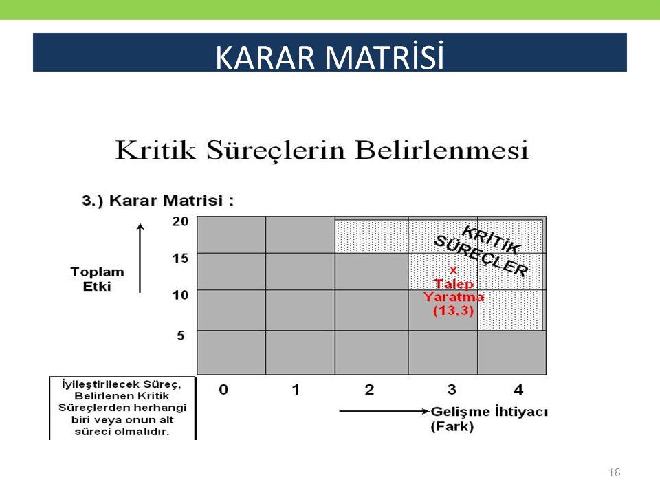 KARAR MATRİSİ