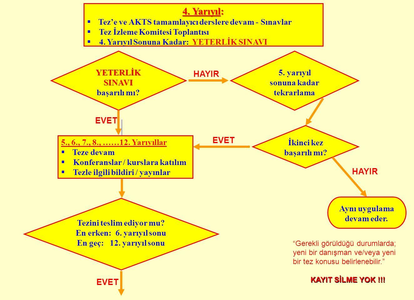 4. Yarıyıl: Tez'e ve AKTS tamamlayıcı derslere devam - Sınavlar