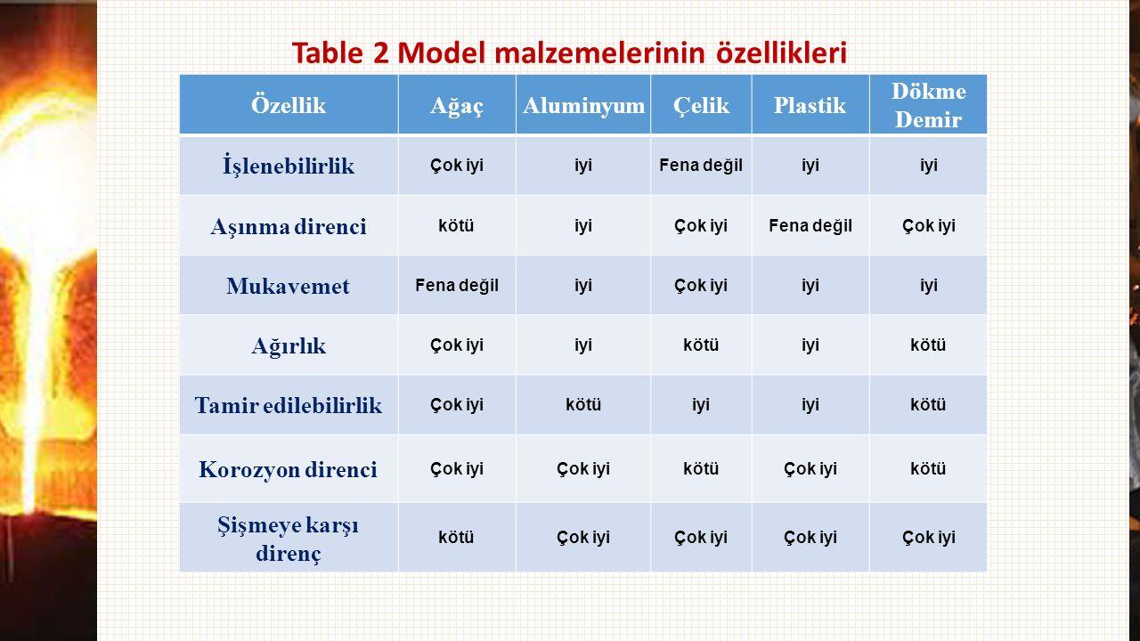 Table 2 Model malzemelerinin özellikleri