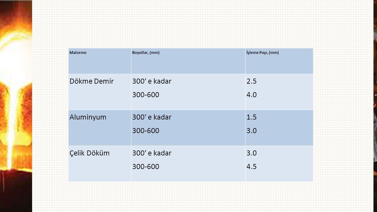 Dökme Demir 300' e kadar 300-600 2.5 4.0 Aluminyum 1.5 3.0 Çelik Döküm