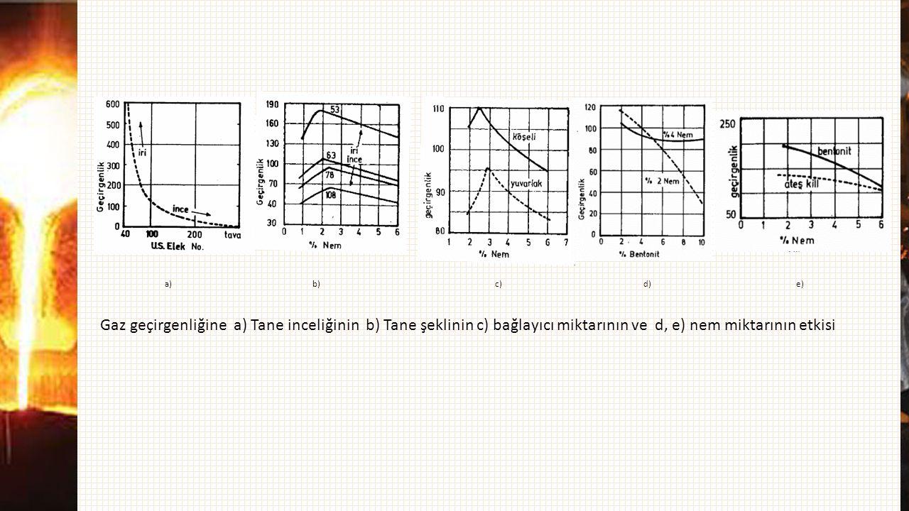 a) b) c) d) e) Gaz geçirgenliğine a) Tane inceliğinin b) Tane şeklinin c) bağlayıcı miktarının ve d, e) nem miktarının etkisi.