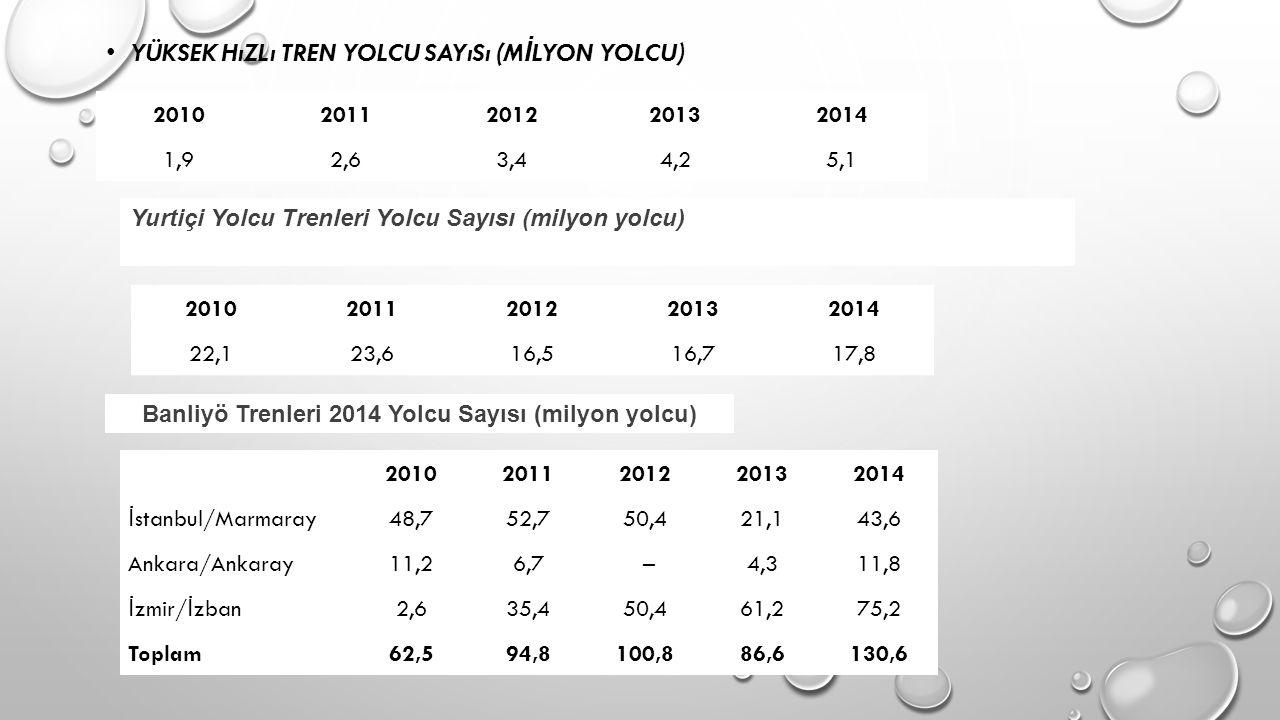 Banliyö Trenleri 2014 Yolcu Sayısı (milyon yolcu)