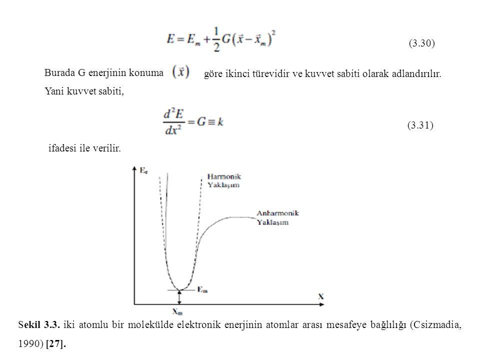 göre ikinci türevidir ve kuvvet sabiti olarak adlandırılır.