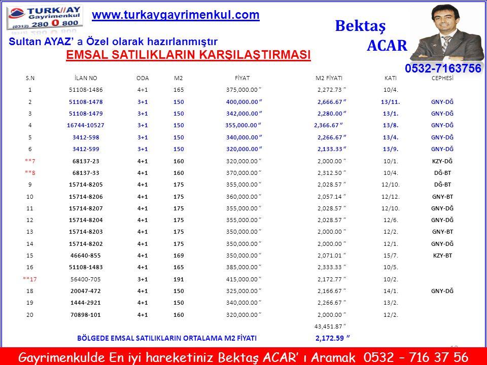 www.turkaygayrimenkul.com Bektaş. ACAR. Sultan AYAZ' a Özel olarak hazırlanmıştır. EMSAL SATILIKLARIN KARŞILAŞTIRMASI.