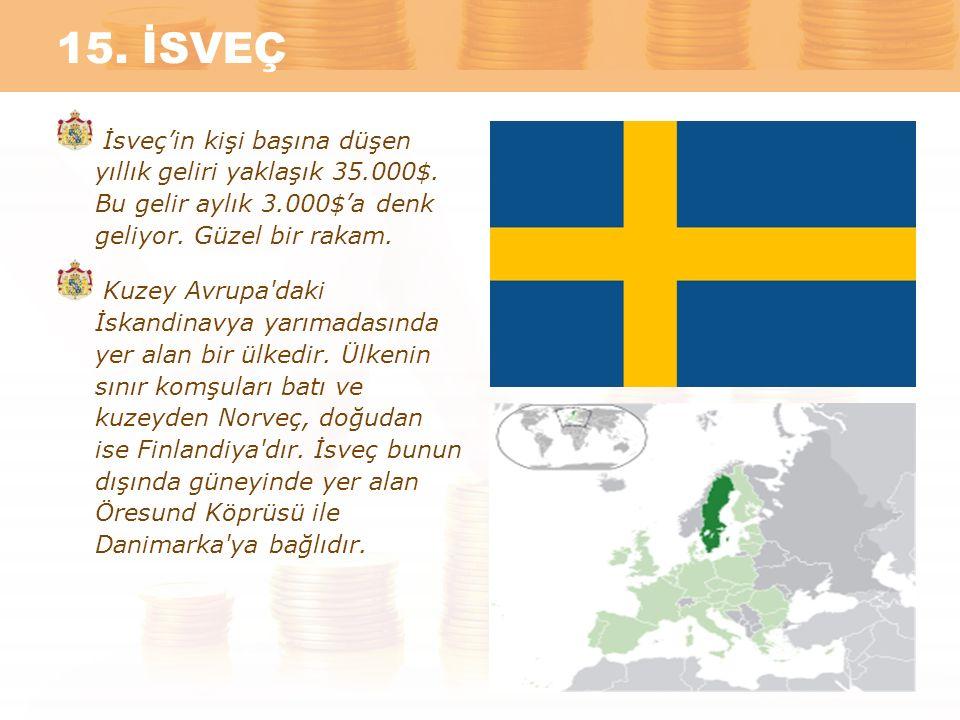 15. İSVEÇ İsveç'in kişi başına düşen yıllık geliri yaklaşık 35.000$. Bu gelir aylık 3.000$'a denk geliyor. Güzel bir rakam.