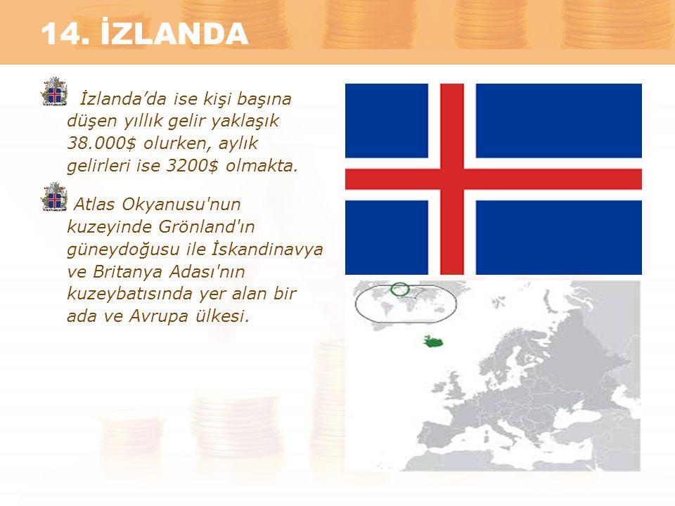 14. İZLANDA İzlanda'da ise kişi başına düşen yıllık gelir yaklaşık 38.000$ olurken, aylık gelirleri ise 3200$ olmakta.