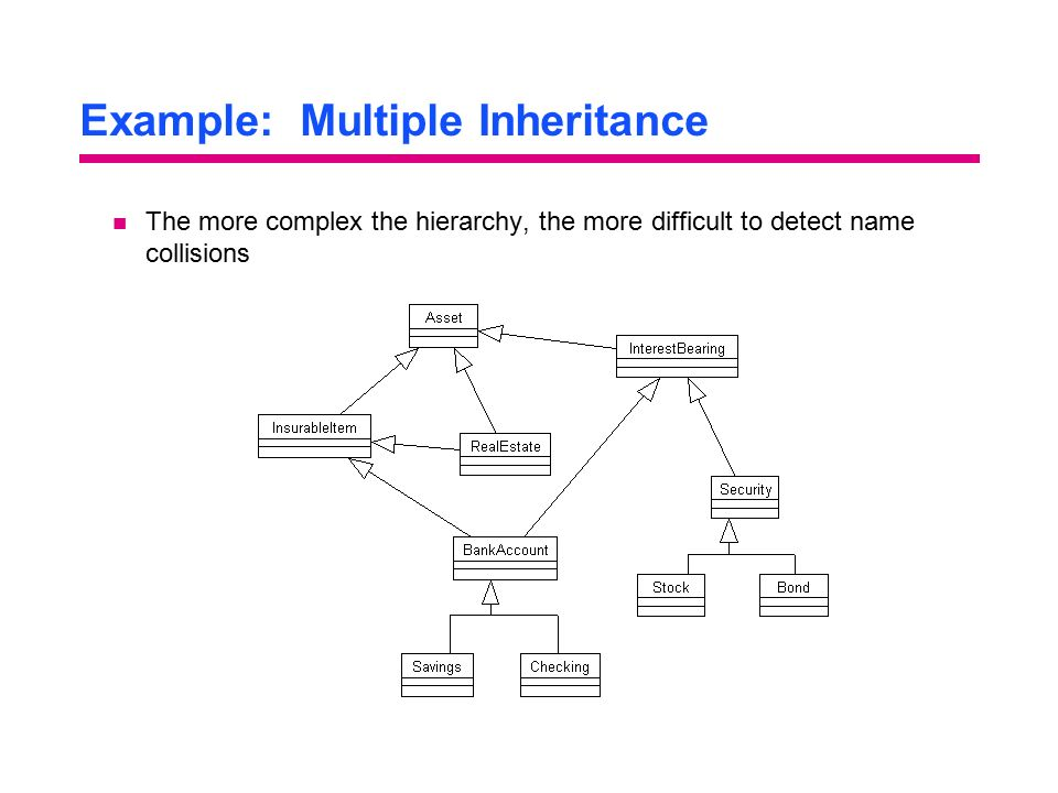 Example: Multiple Inheritance