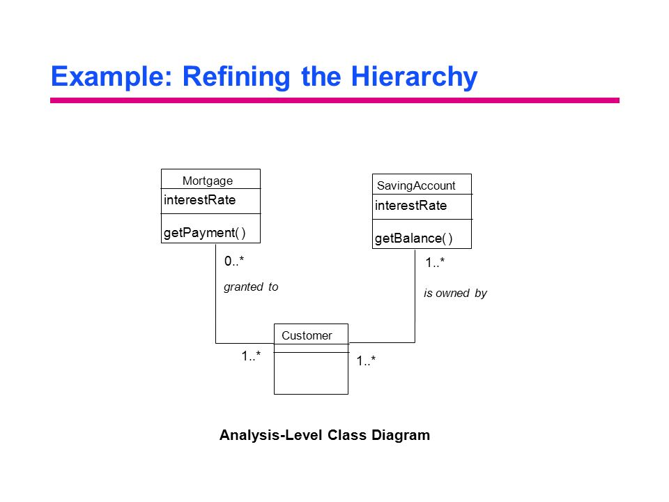 Example: Refining the Hierarchy
