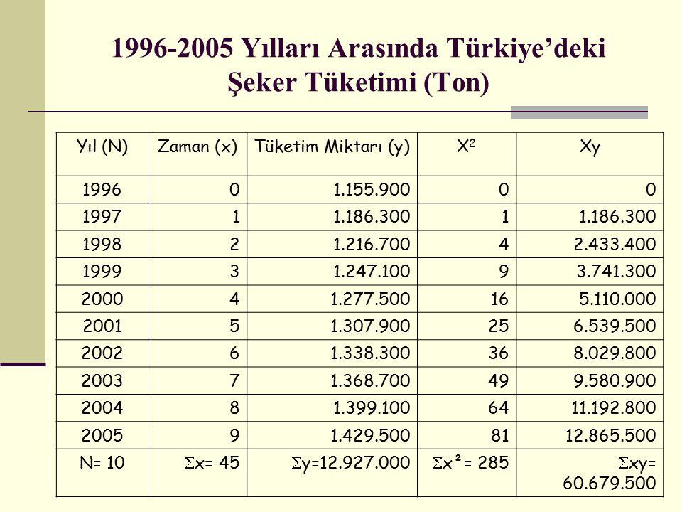 1996-2005 Yılları Arasında Türkiye'deki Şeker Tüketimi (Ton)