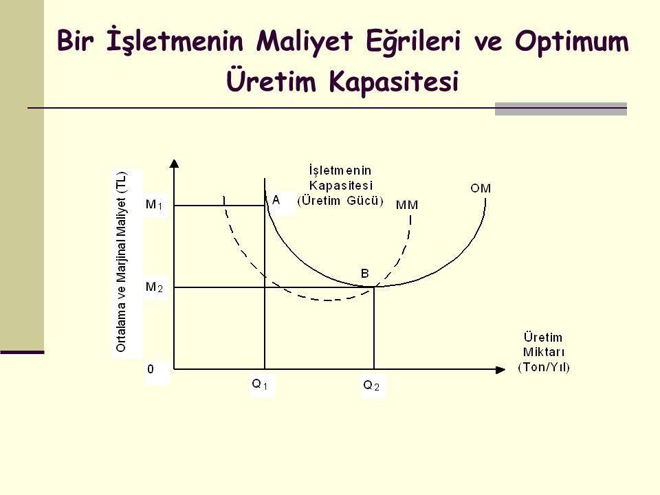 Bir İşletmenin Maliyet Eğrileri ve Optimum Üretim Kapasitesi