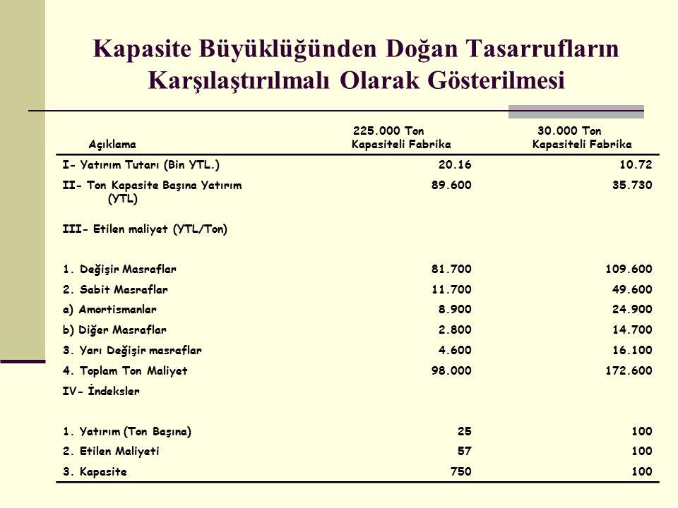 225.000 Ton Kapasiteli Fabrika 30.000 Ton Kapasiteli Fabrika