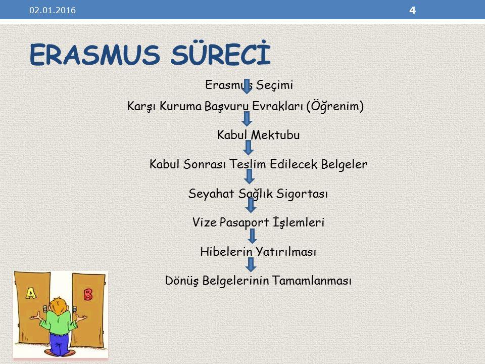 ERASMUS SÜRECİ Erasmus Seçimi Karşı Kuruma Başvuru Evrakları (Öğrenim)