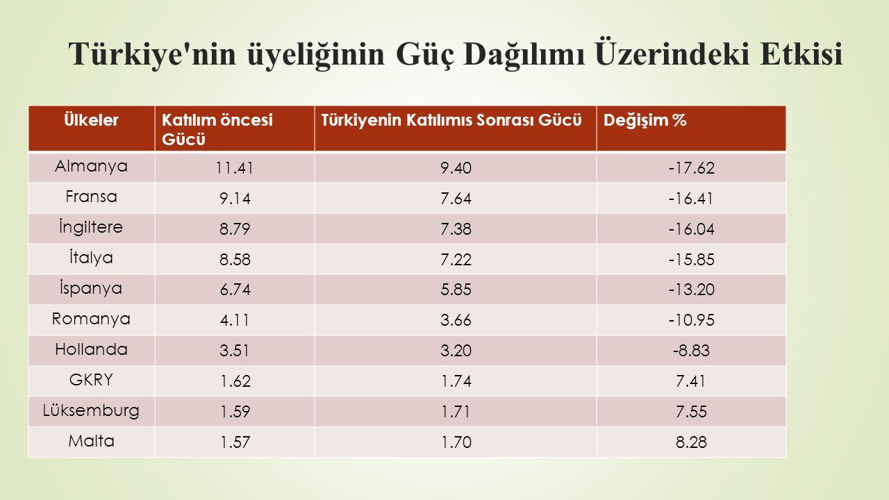 Türkiye nin üyeliğinin Güç Dağılımı Üzerindeki Etkisi