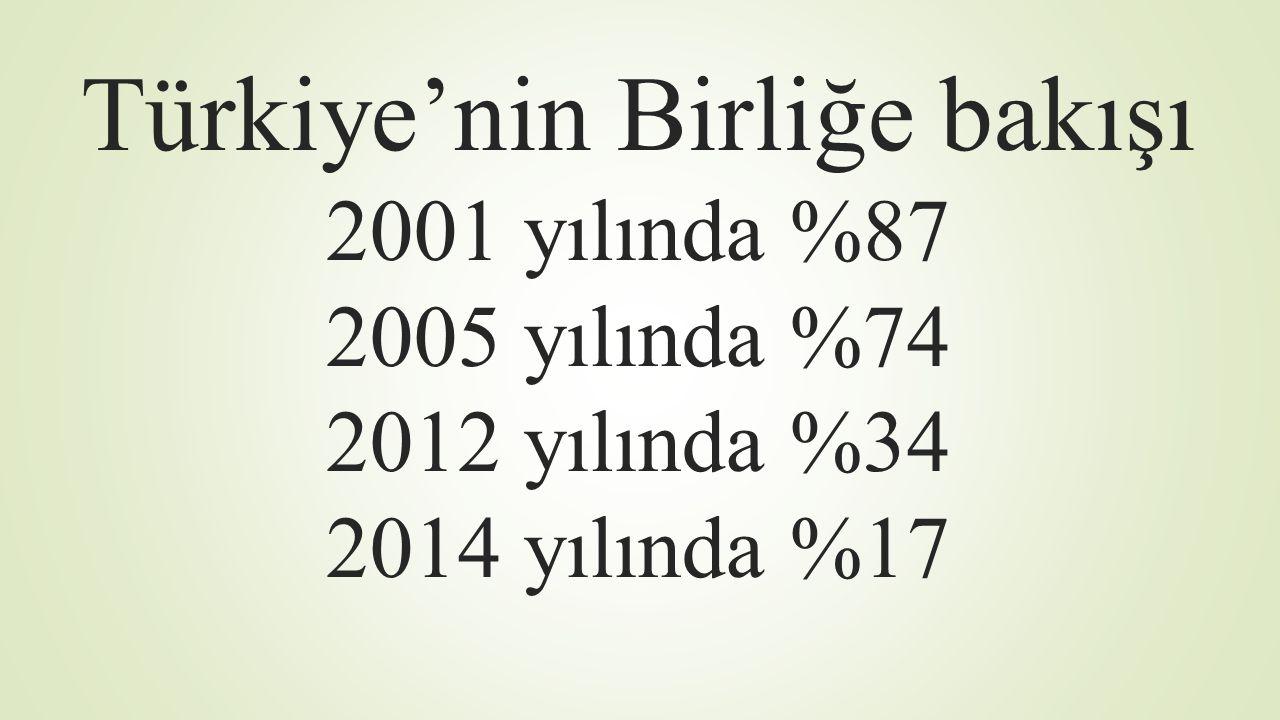 Türkiye'nin Birliğe bakışı 2001 yılında %87 2005 yılında %74 2012 yılında %34 2014 yılında %17