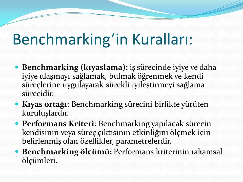 Benchmarking'in Kuralları: