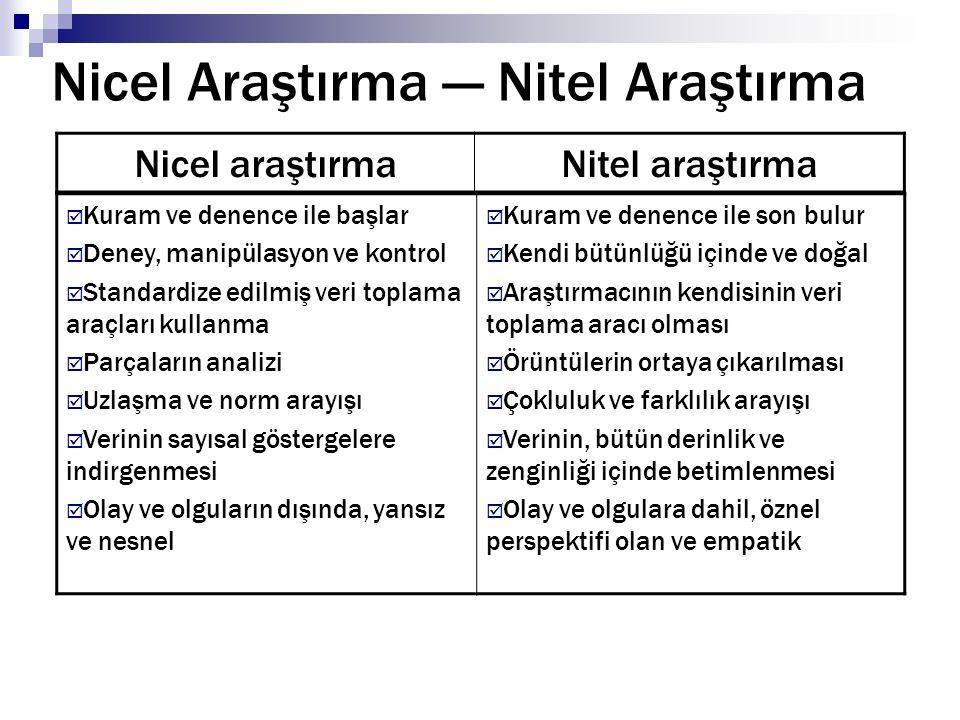 Nicel Araştırma — Nitel Araştırma