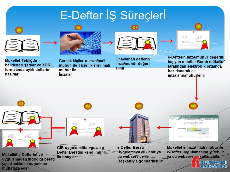 E-Defter İŞ Süreçlerİ + 4 2 3 1 8 7 6 5 e-Defterin imza/mühür değerini