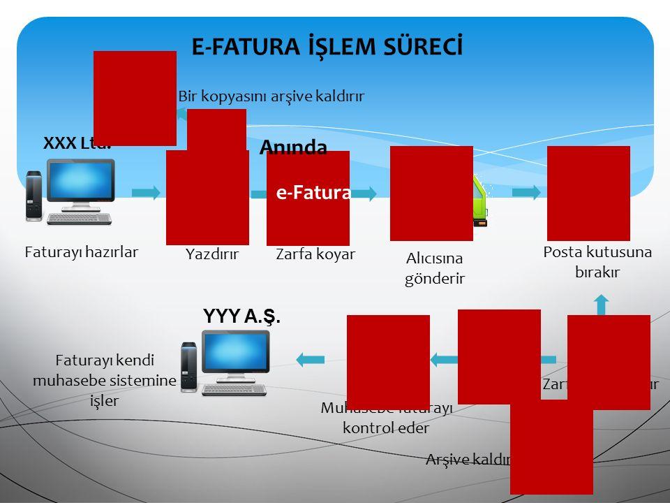 E-FATURA İŞLEM SÜRECİ Anında e-Fatura XXX Ltd. YYY A.Ş.