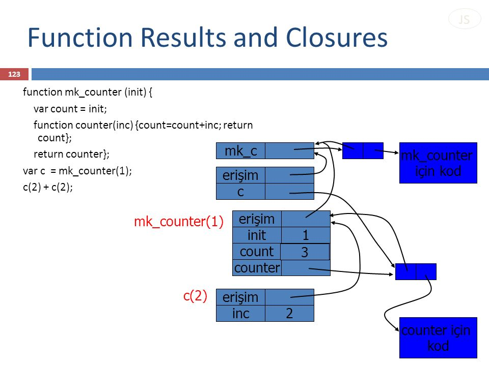 Function Results and Closures