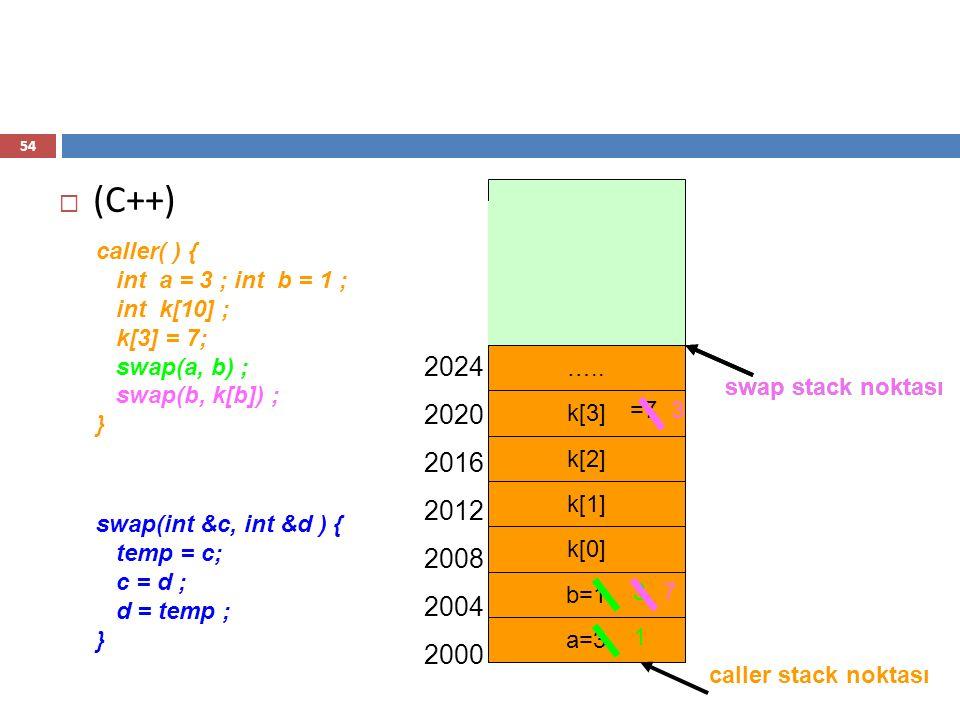 (C++) 2024 2020 2016 2012 2008 2004 2000 temp=3 temp=3 caller( ) {