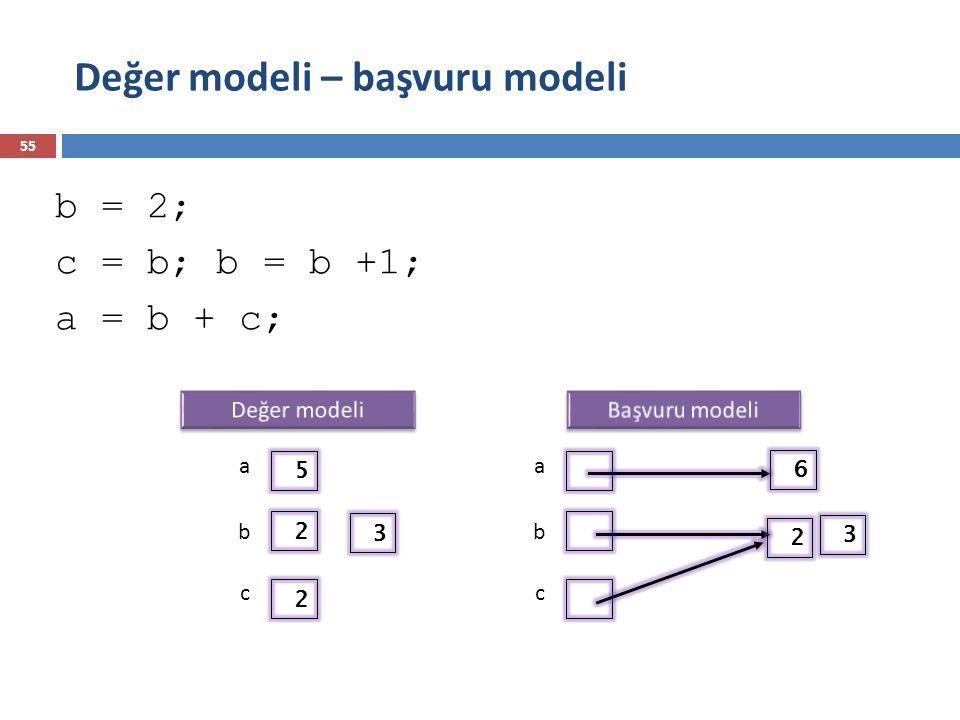 Değer modeli – başvuru modeli