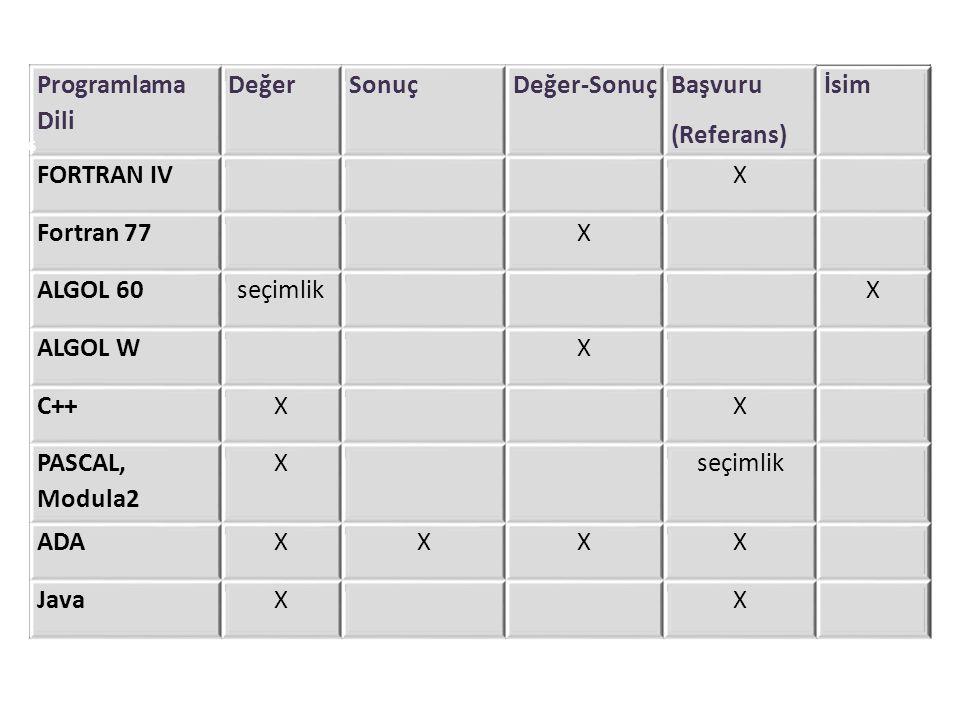 Programlama Dili Değer. Sonuç. Değer-Sonuç. Başvuru. (Referans) İsim. FORTRAN IV. X. Fortran 77.