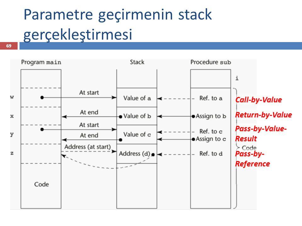 Parametre geçirmenin stack gerçekleştirmesi