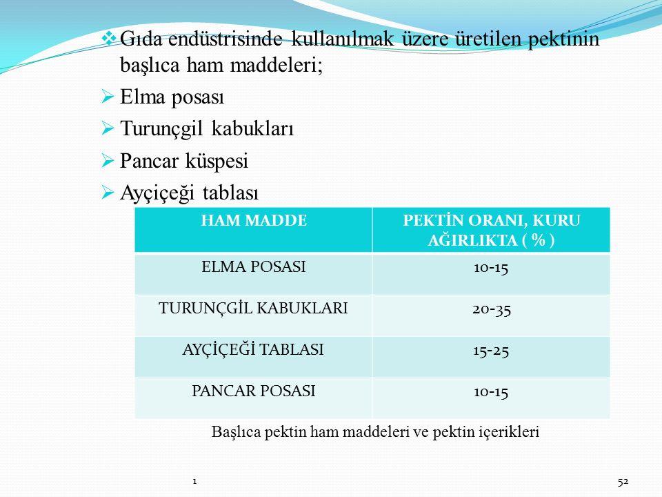 PEKTİN ORANI, KURU AĞIRLIKTA ( % )