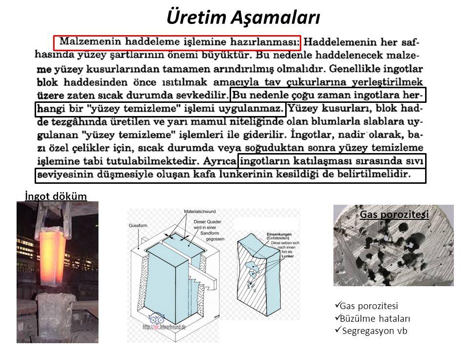 Üretim Aşamaları İngot döküm Gas porozitesi Gas porozitesi